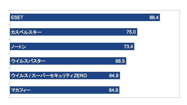 【ESETセキュリティソフト】「ウイルス対策ソフト満足度調査 2013」で、2年連続1位を獲得!!
