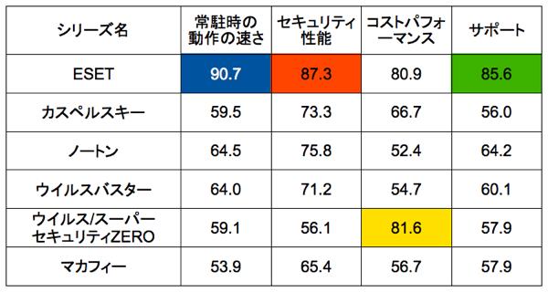 主な項目別満足度ランキング(表)