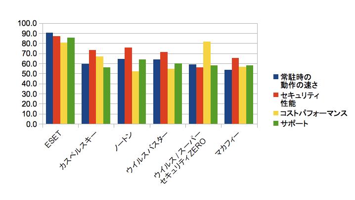 主な項目別満足度ランキング(グラフ)