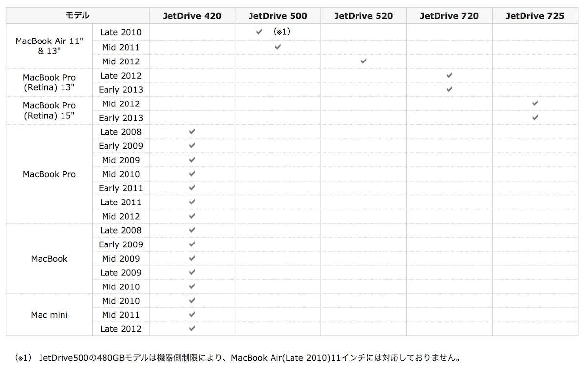 Amazon.co.jp: Transcend SSD MacBook Air専用アップグレードキット (Late 2010[11 2011[11_&13_]) SATA3 6Gb_s 240GB 5年保証 JetDrive _ TS240GJDM500_ パソコン・周辺機器