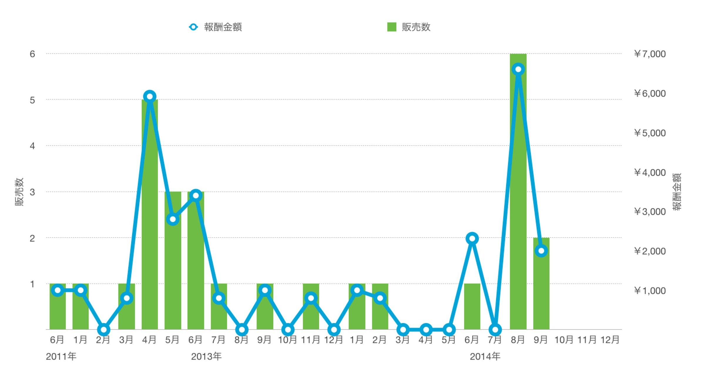 ESET販売実績(グラフ)